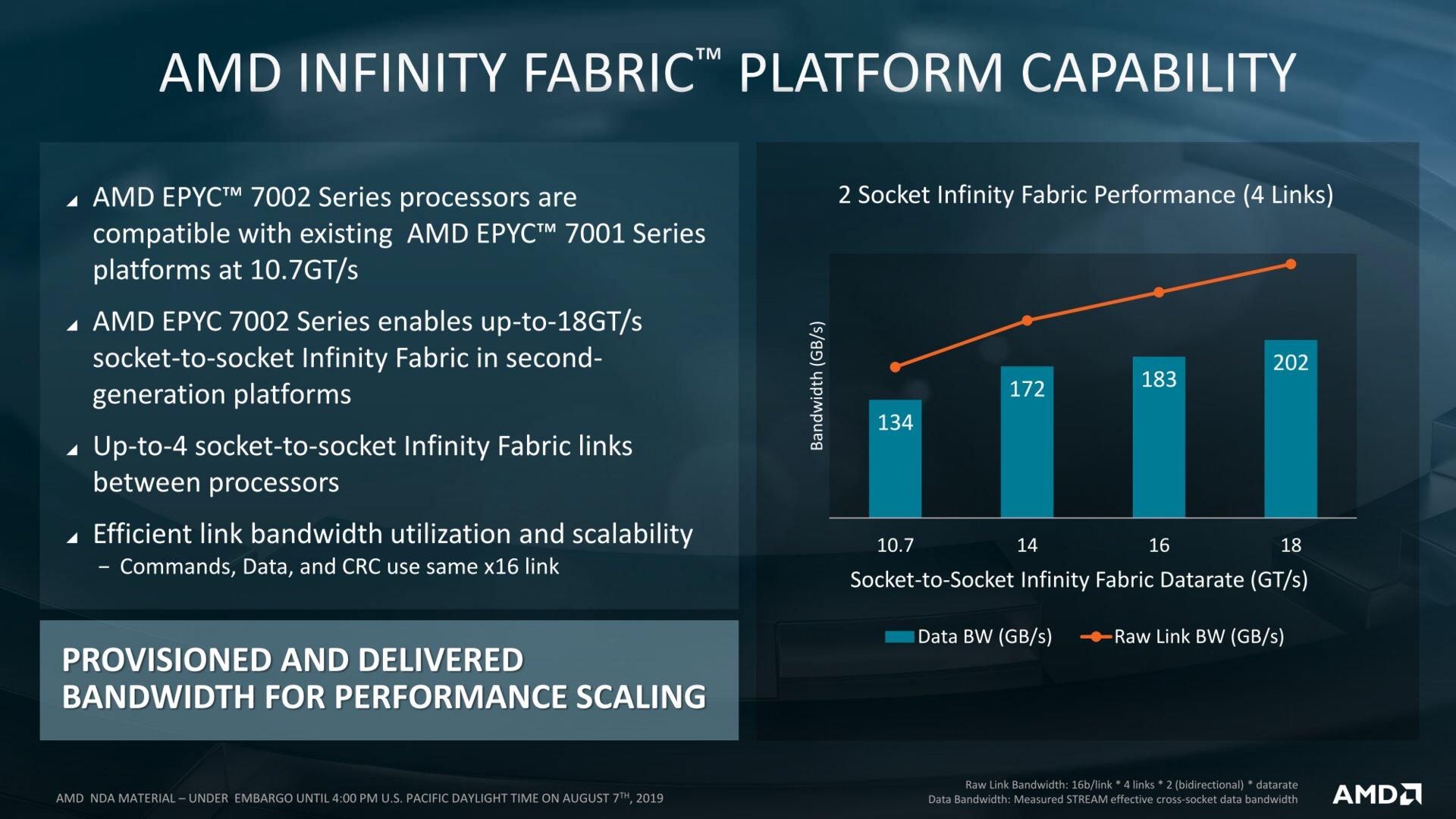 Infinity Fabric soll mit neuen Boards schneller werden