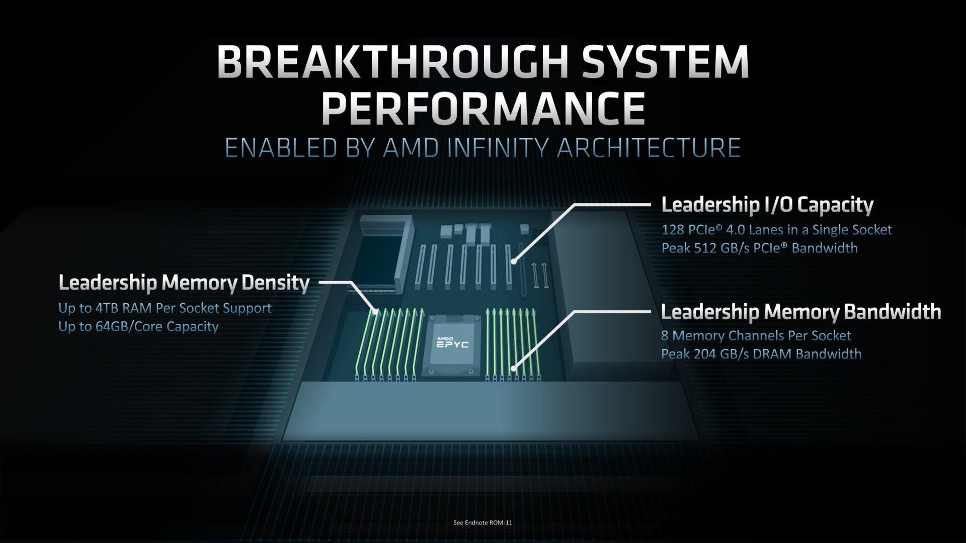Bis zu 4 TB RAM und 128 Lanes PCIe 4.0 pro Sockel