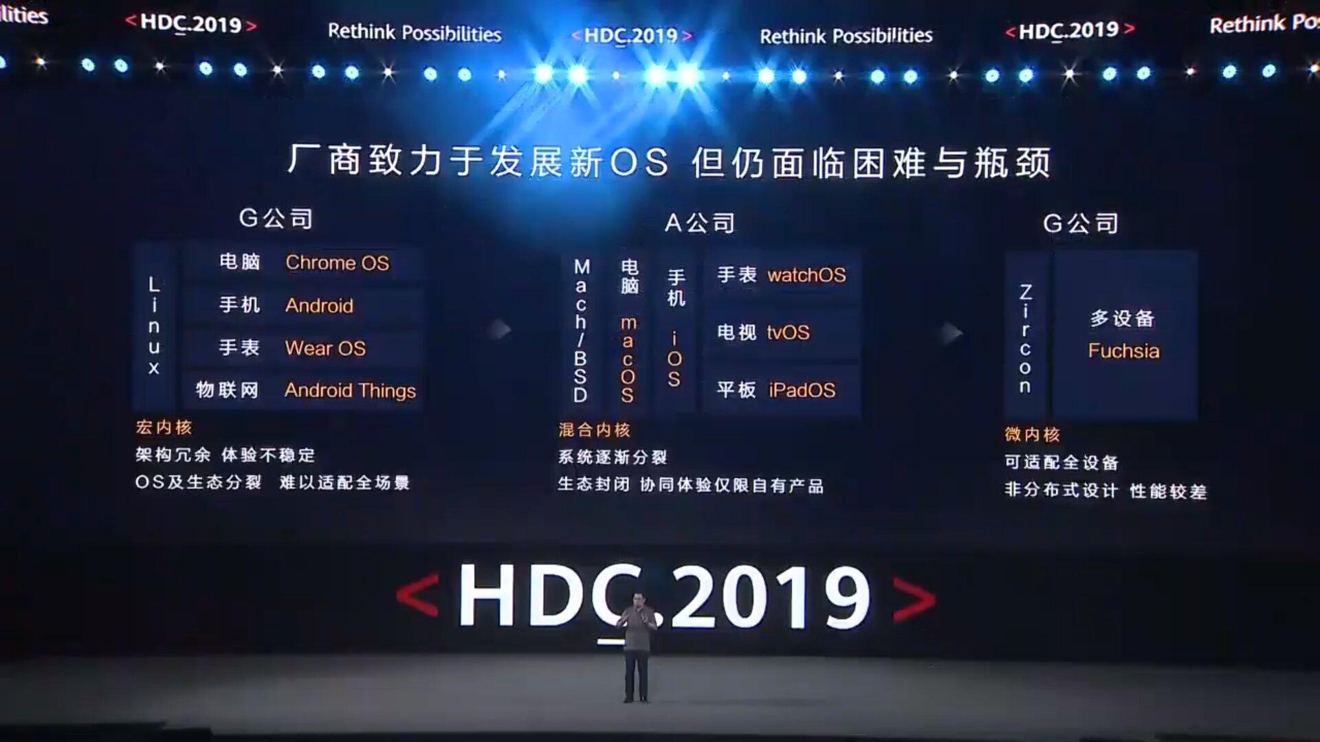 Aktuelle Fragmentierung laut Huawei
