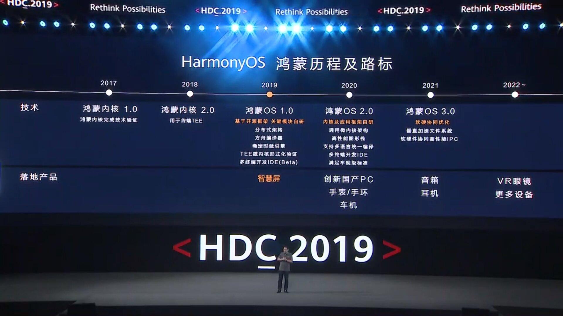 Zeitplan für HarmonyOS