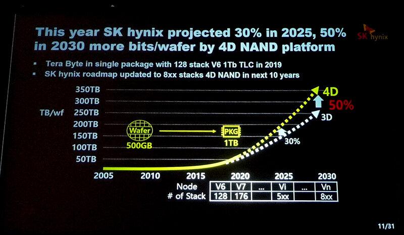 """SK Hynix träumt schon von 8xx Layern für seinen """"4D-NAND"""""""
