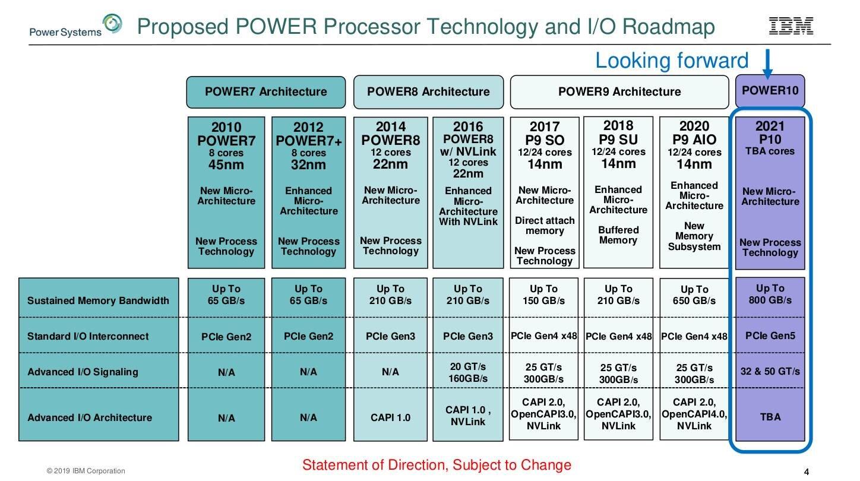 Power-Roadmap