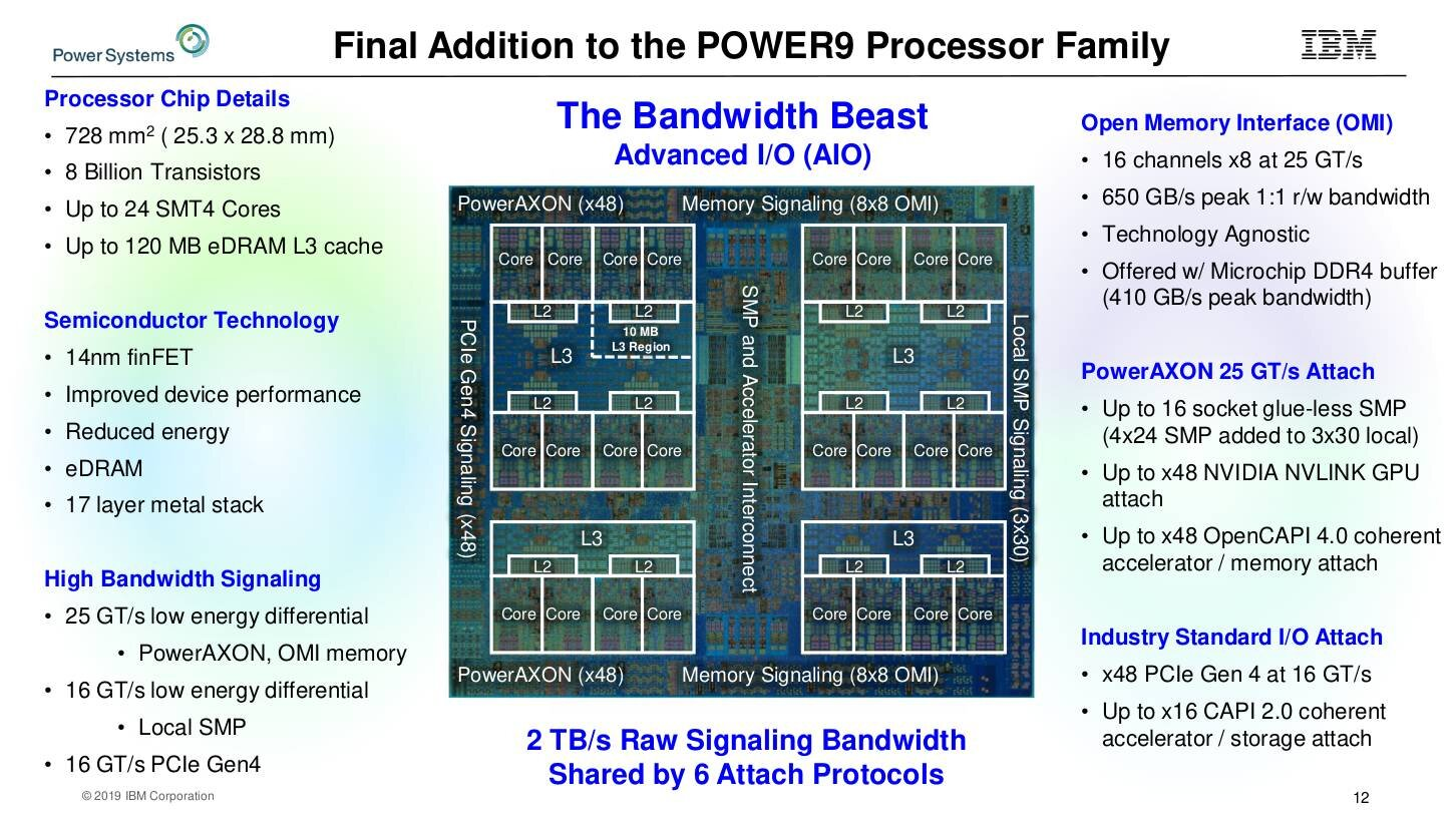 Power 9 AIO mit OMI