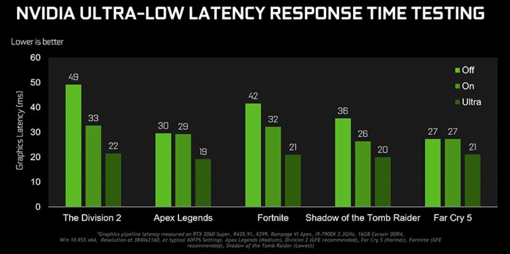 Nvidia Low Latency Modi