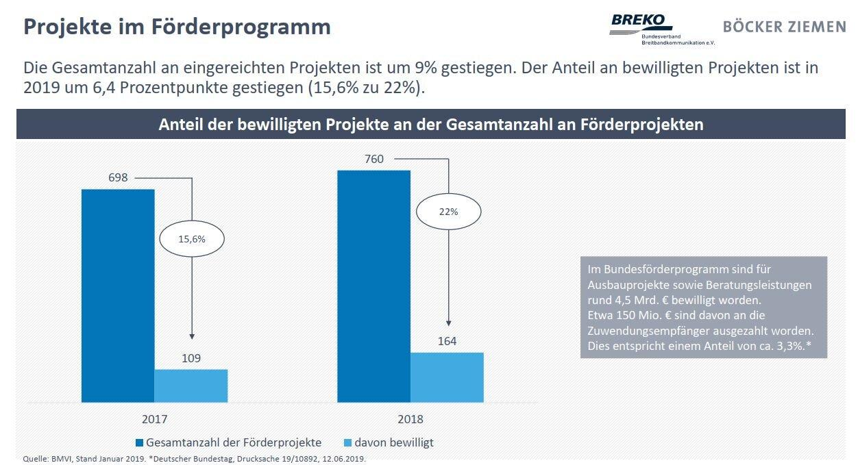 Breko Marktanalyse19: Anzahl der bewilligten Förderprogramme