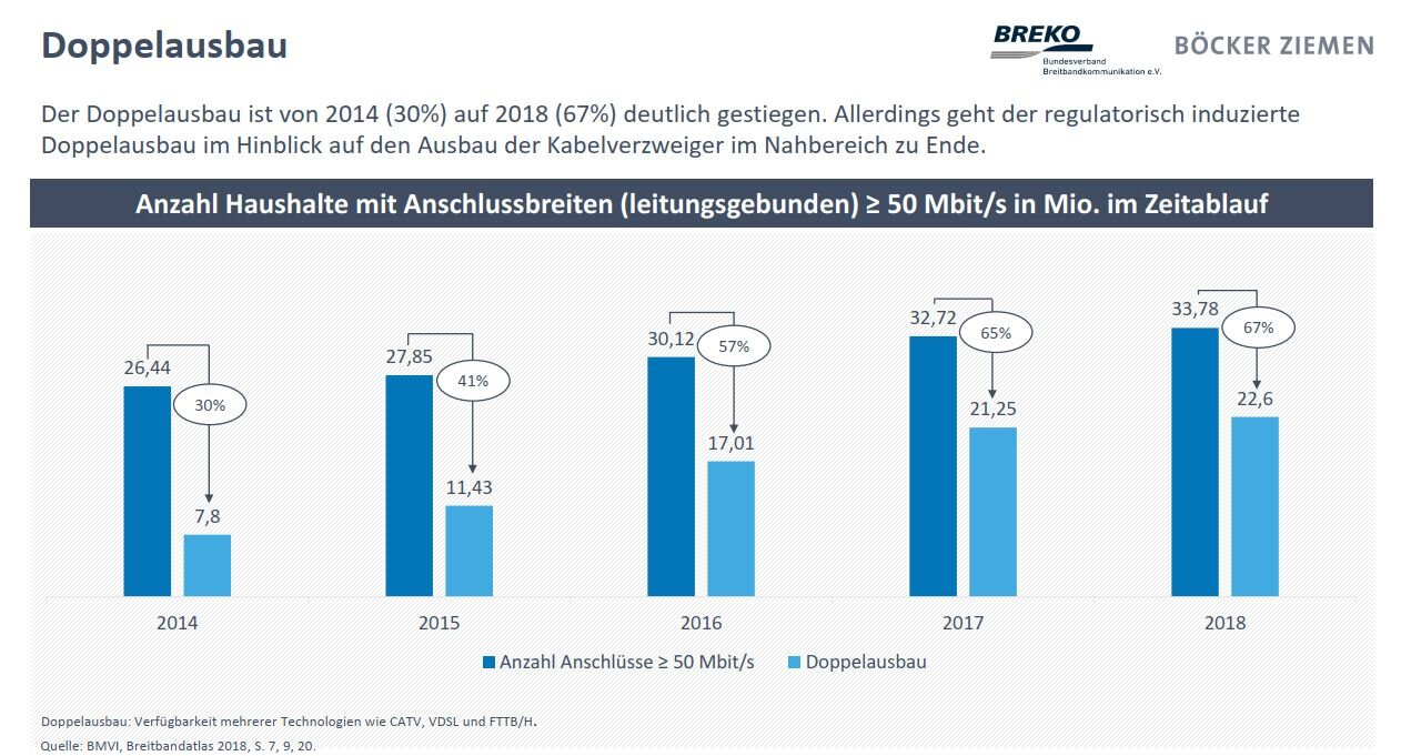 Breko Marktanalyse19: Doppelausbau