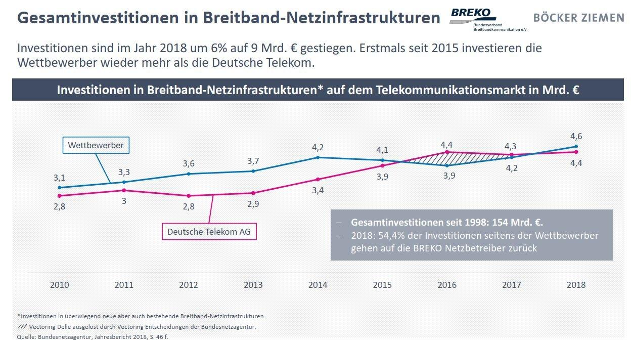 Breko Marktanalyse19: Investitionen im TK-Markt