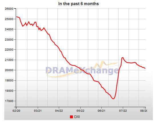 Trend der Speicherpreise