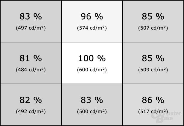 Homogenität des Samsung C49RG90 mit aktiviertem Local Dimming