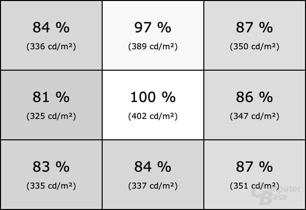 Homogenität des Samsung C49RG90 mit deaktiviertem Local Dimming