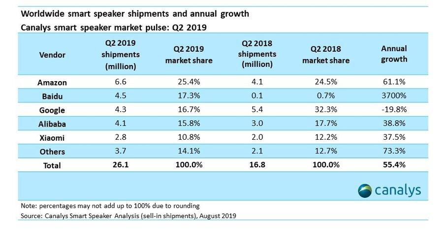 Verkäufe von smarten Lautsprechern inklusive Marktanteil