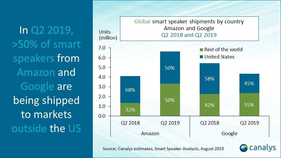 Der Vergleich von Amazon und Google