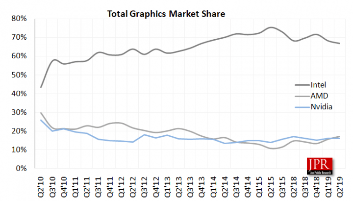 GPU-Markt mit integrierter und diskreter Grafik