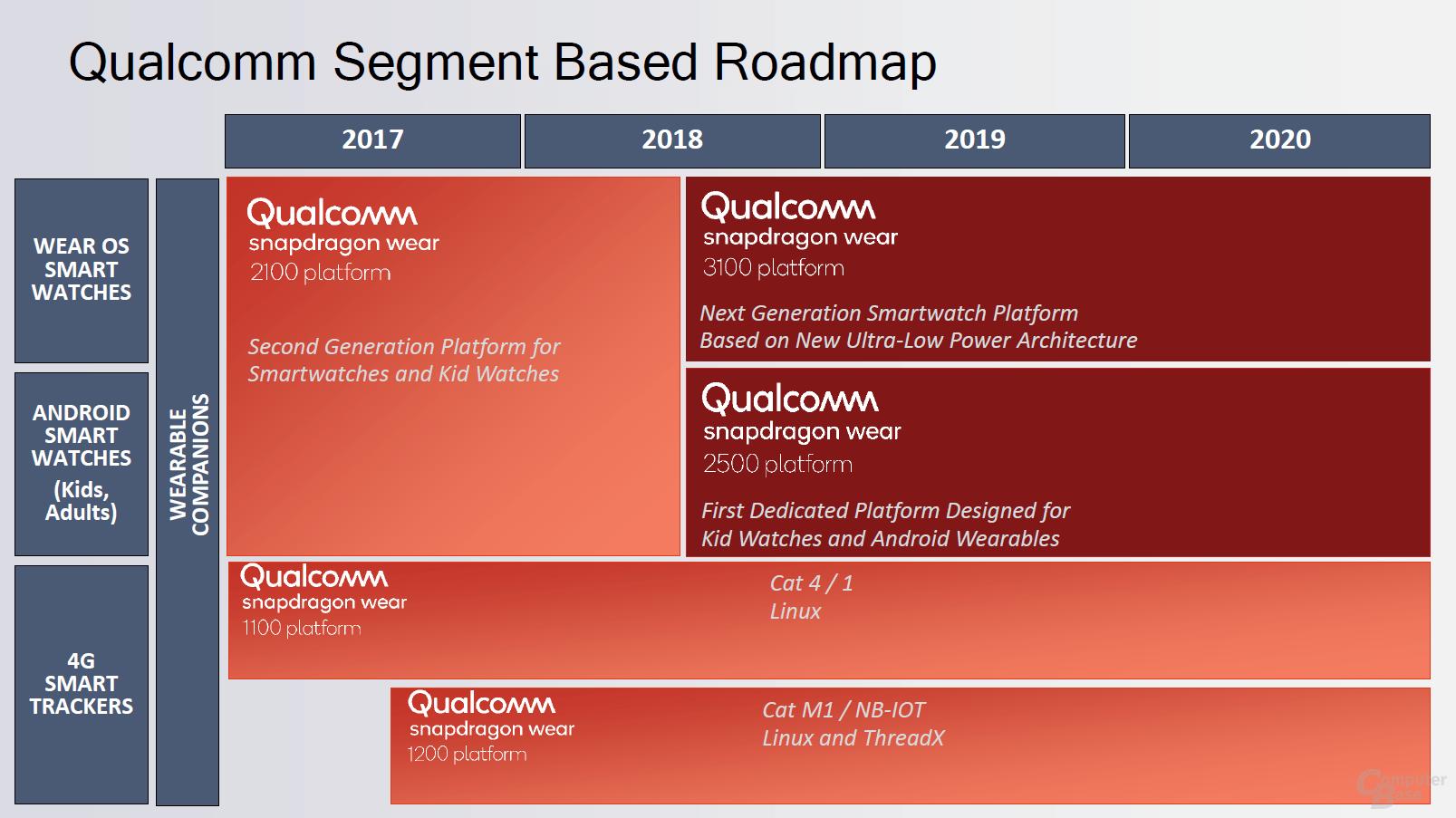 SoC-Roadmap von Qualcomm