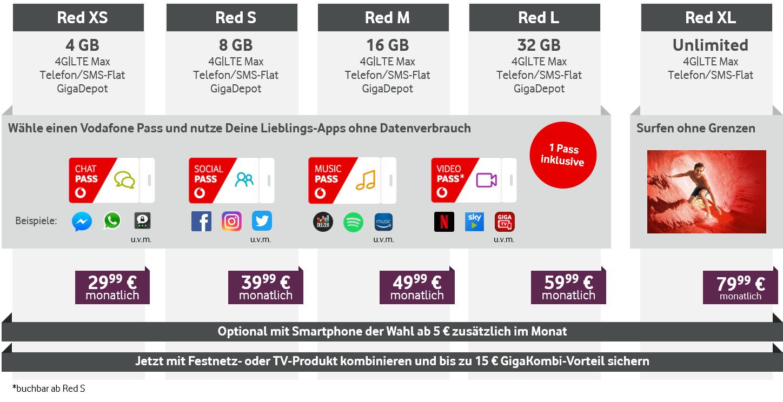 Die neuen Vodafone Red-Tarife in der Übersicht