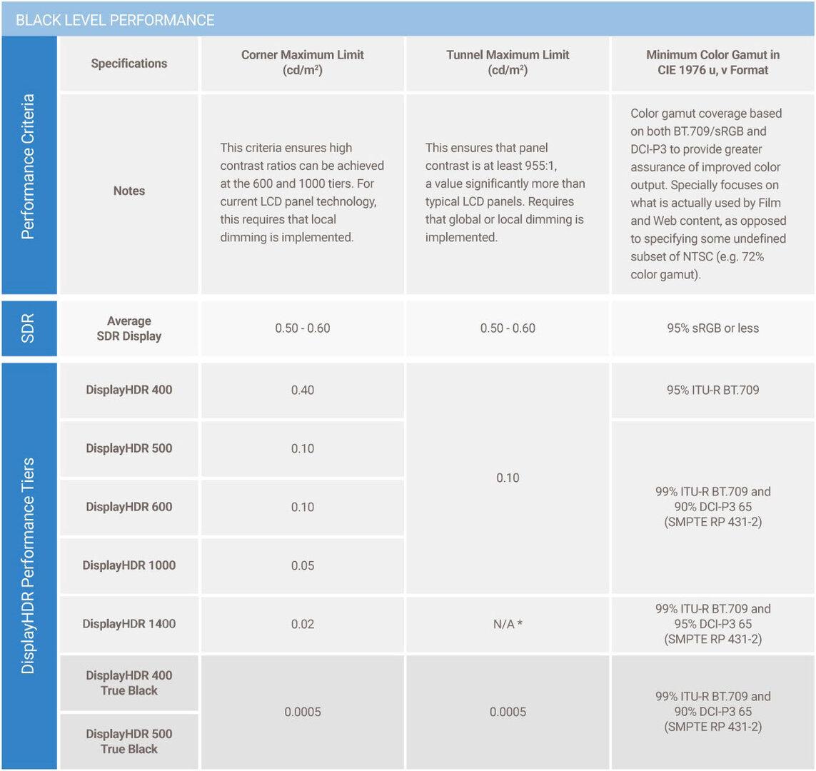 DisplayHDR 1.0 hat mit DisplayHDR 1400 eine neue High-End-Stufe