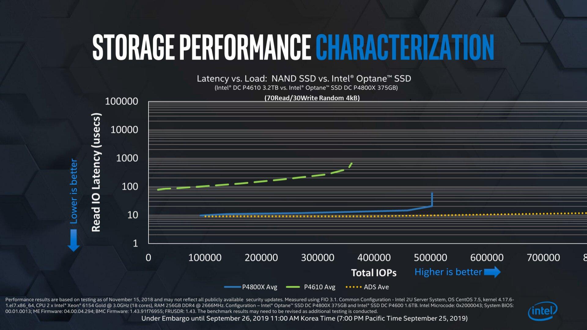 Optane-SSDs der Generation Alder Stream (ADS) mit noch mehr Leistung