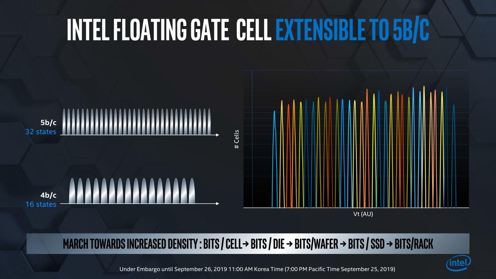 Floating Gate auch für 5 Bit (PLC) gerüstet