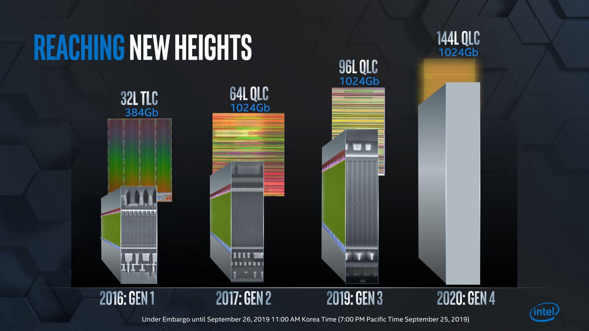 Intel kündigt 144-Layer-QLC-NAND an