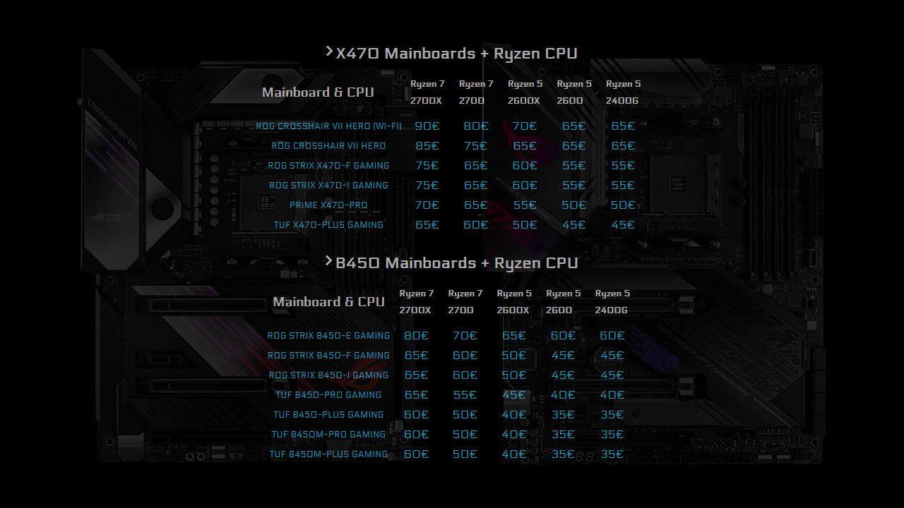 Asus Cashback-Bundles für X470- und B450-Mainboards