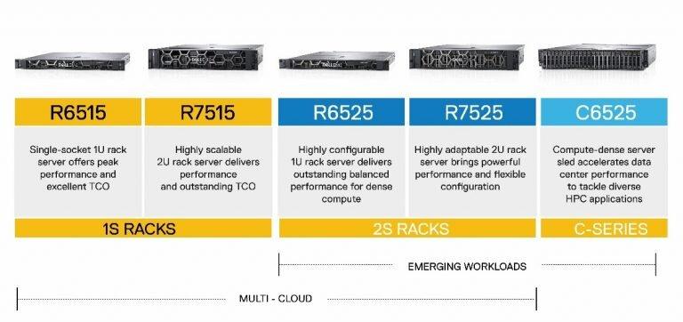 Die neuen Dell-Server mit AMD Epyc 2 alias Rome