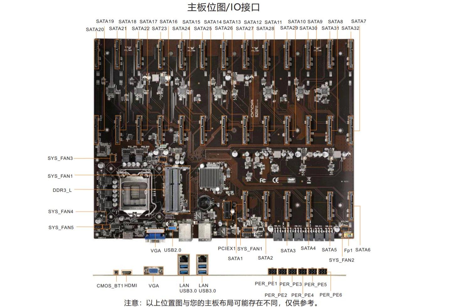 Das Mainboard B250 D32-D3 bietet 32 SATA-Anschlüsse