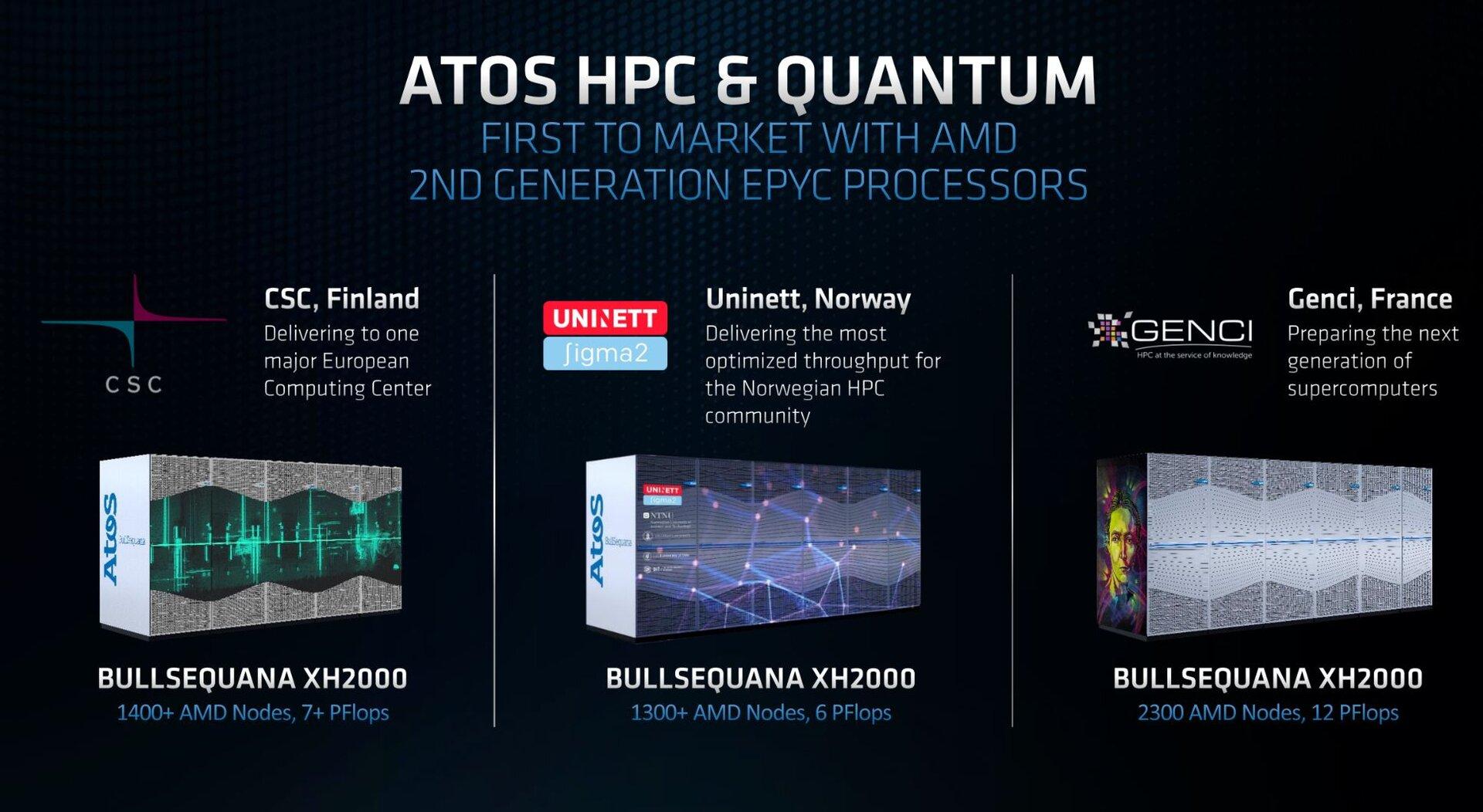 Supercomputer mit Epyc