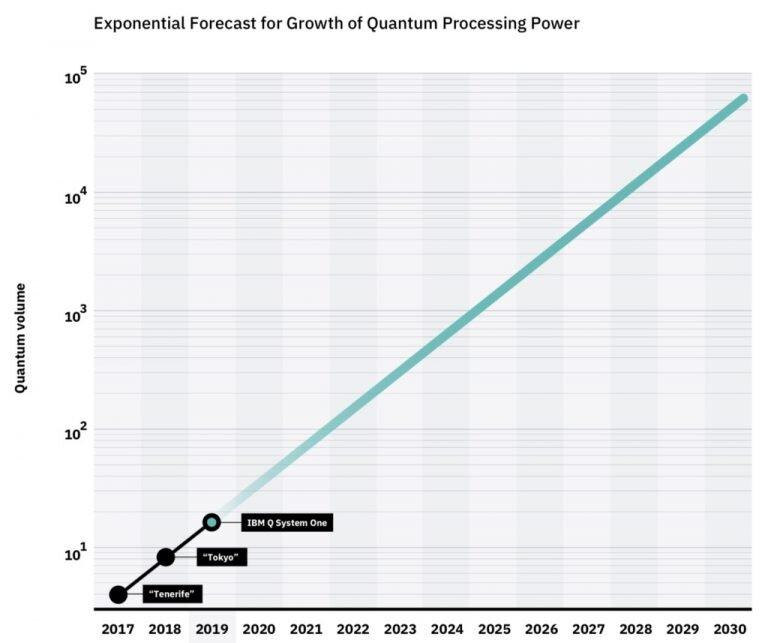"""Leistung der Quantencomputer in """"Quantum Volume"""""""