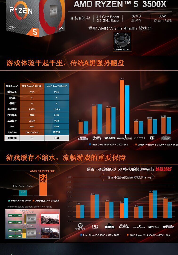 AMD Ryzen 5 3500X in China