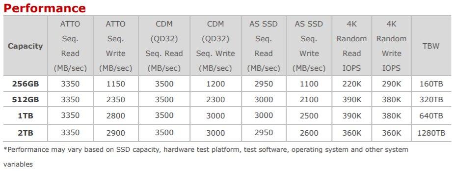 Leistung der SX8200 Pro laut Hersteller