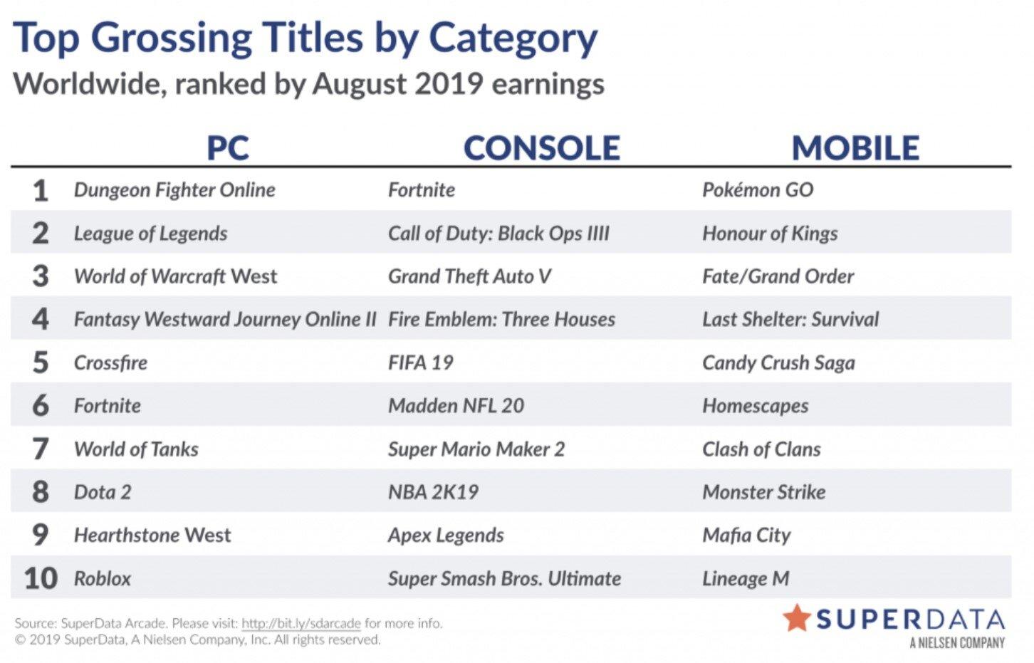 Liste der digital umsatzstärksten Videospiele im August 2019
