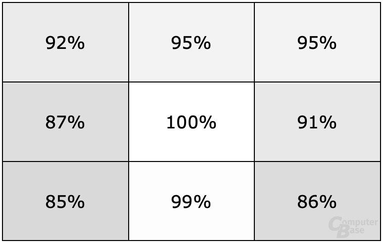 Die Homogenität ist mit maximal 15 Prozent Abweichung gut