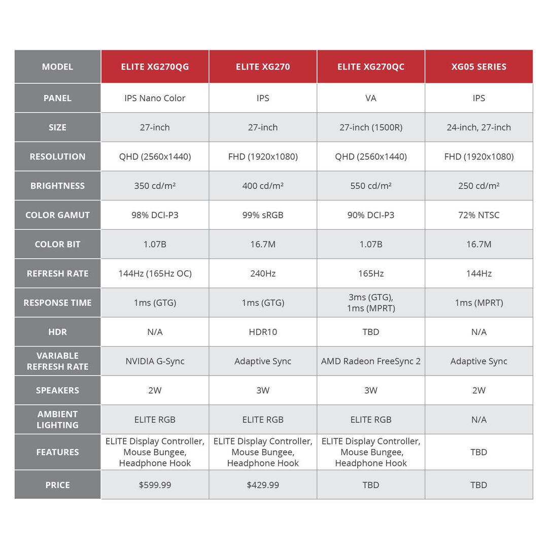 Spezifikationen der neuen Elite- und XG05-Monitore