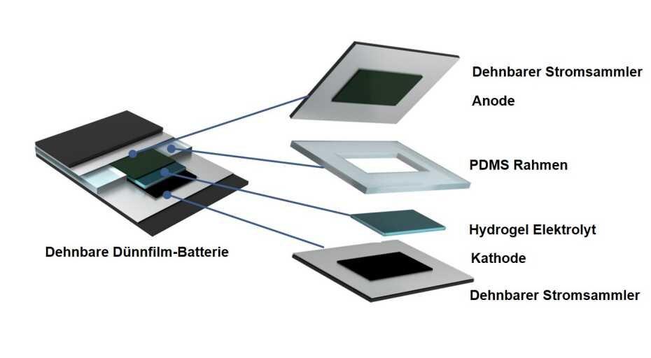 Aufbau der dehnbaren Dünnfilm-Batterie