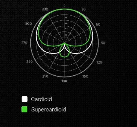 """Razers Hypernieren-Aufnahmemuster in Grün im Vergleich zu einem """"Standard""""-Aufnahmemuster"""