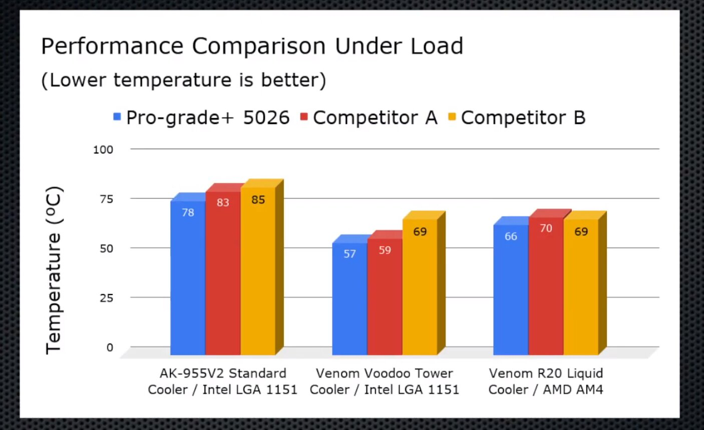 Akasa Pro-grade+ 5026 – Diagramm/Vergleich