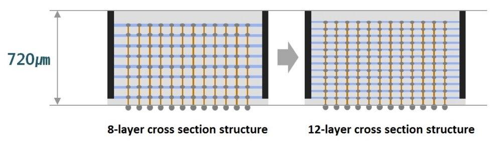 Samsung illustriert den neuen 12-Layer-Speicher