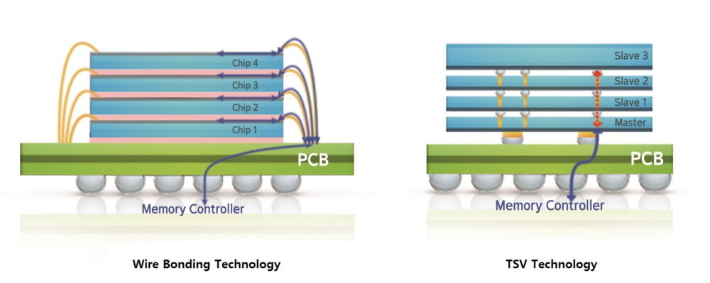 Klassische Verdrahtung (Wire Bonding) und fortschrittliches TSV im Vergleich