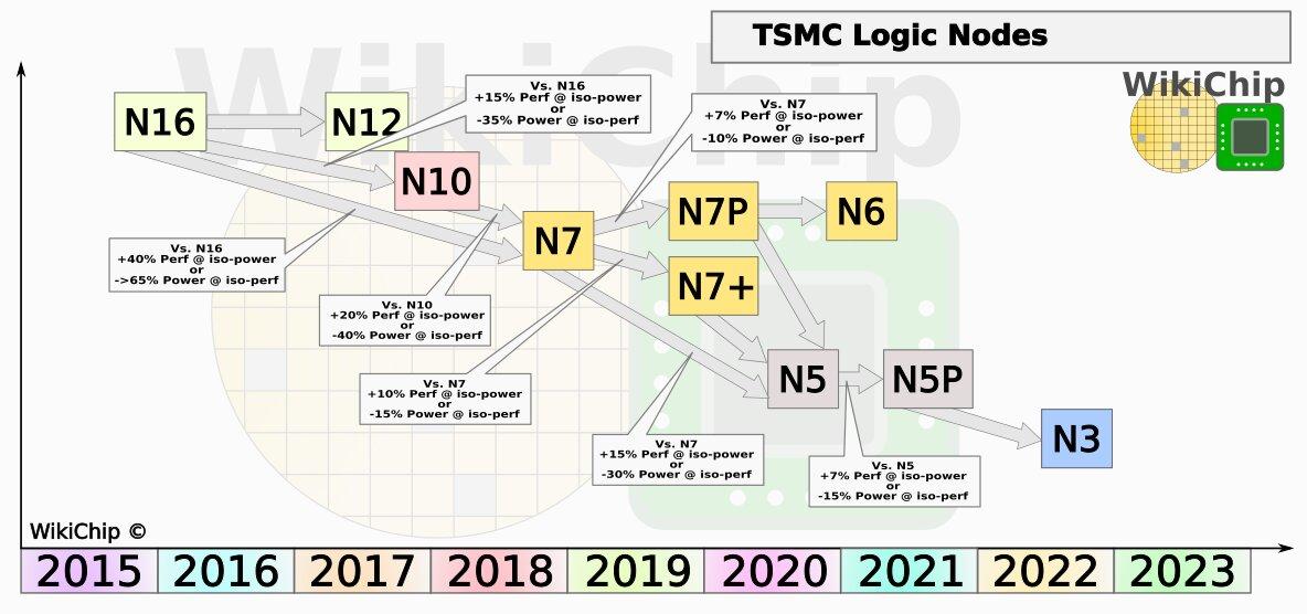 Prozessfahrplan (Roadmap) von TSMC