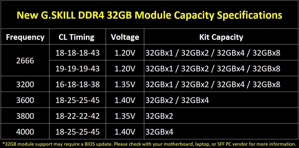G.Skill Trident Z Royal und Trident Z Neo mit 32 GB DIMMs