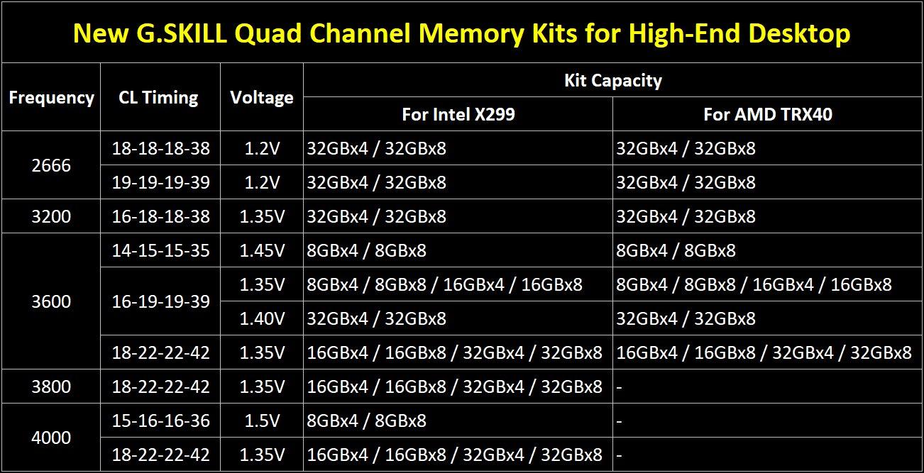 G.Skill HEDT-RAM mit bis zu 32 GB je Modul und bis DDR4-4.000