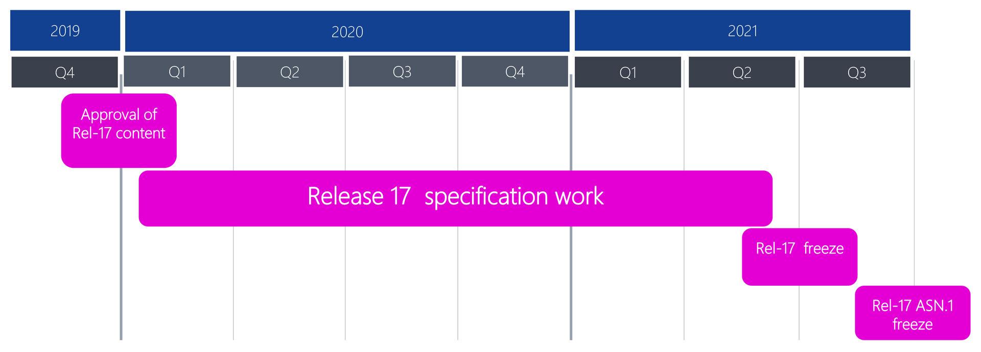 Release 17 soll bis Ende 2021 stehen