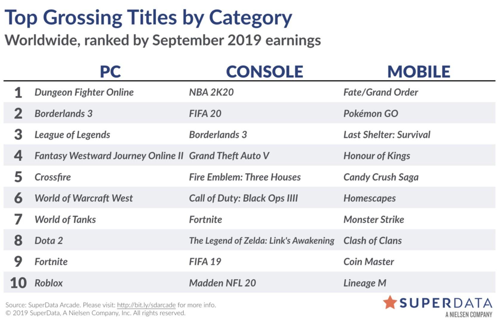 Liste der digital umsatzstärksten Videospiele im September 2019
