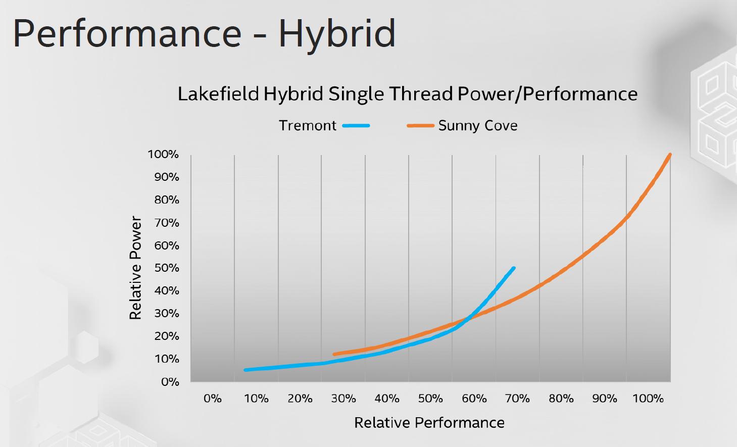 Lakefield mit zwei CPU-Architekturen