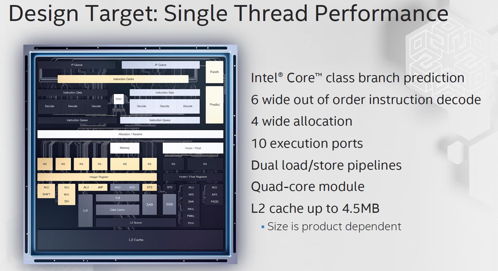Tremont mit Fokus auf Single-Thread-Leistung