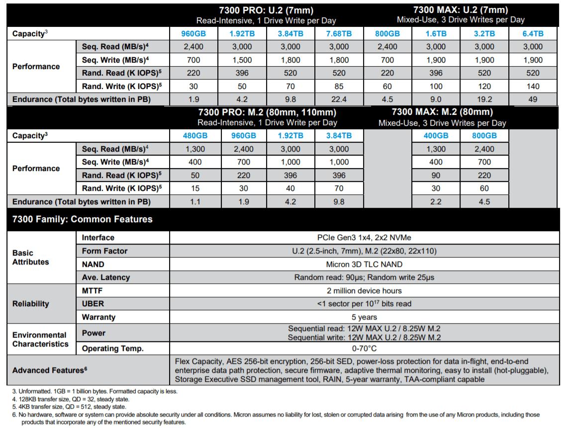 Spezifikationen der Micron 7300 SSDs laut Hersteller