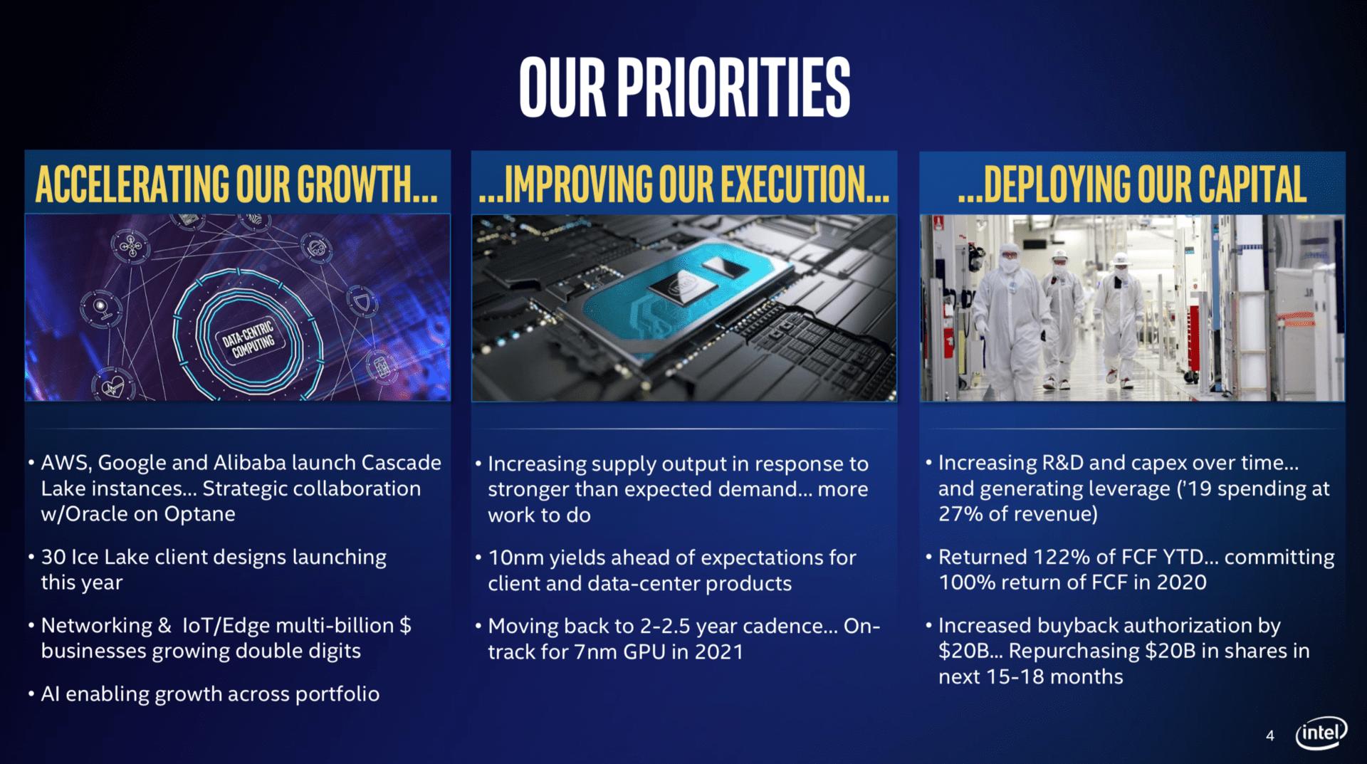 Intels Prioritäten Ende 2019