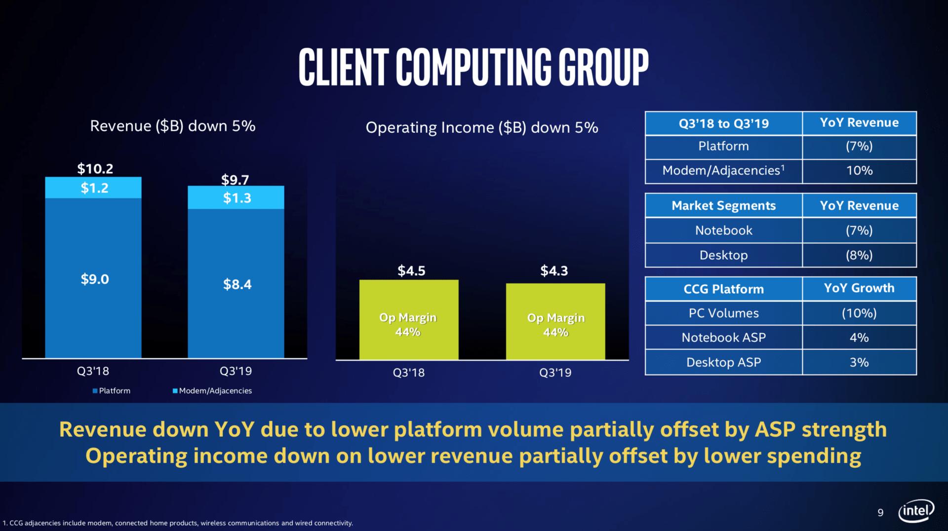 Intels PC-Sparte setzt weniger zu höheren Preisen ab