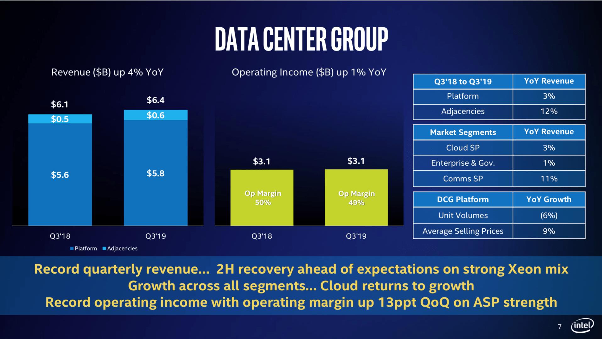 Intels Datacenter-Sparte geht es wieder besser