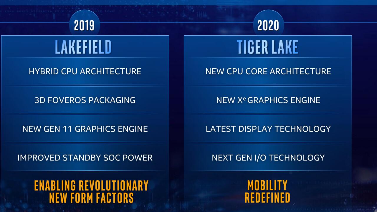 CPU-Gerüchte: LPDDR5-Support für Tiger Lake nahezu gesichert